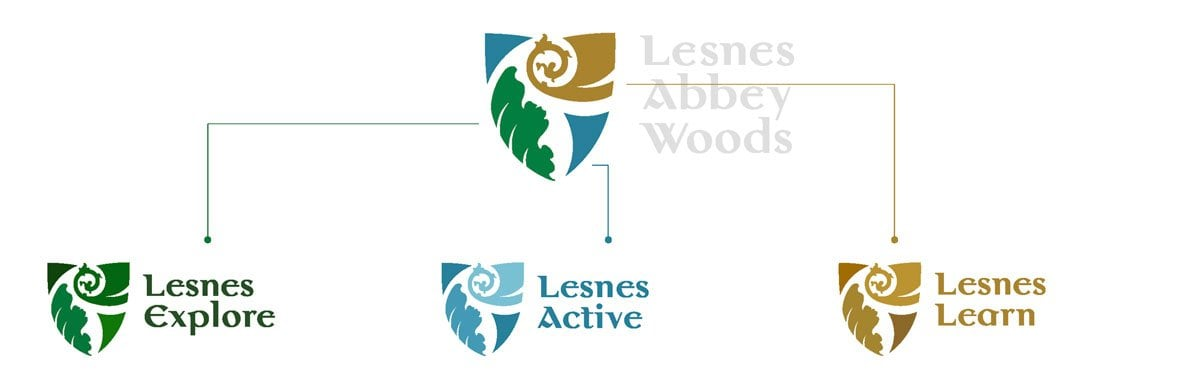 Lesnes Abbey Woods Identity System